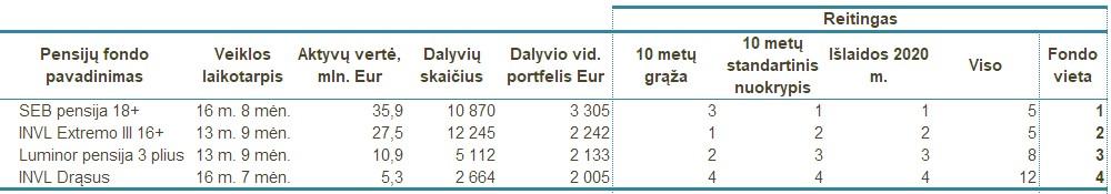 geriausi III pensijų pakopos fondai
