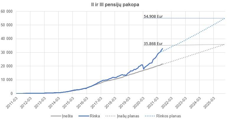 Pensijų rezultatas
